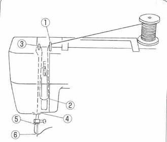 funcionamiento hilo maquina de coser
