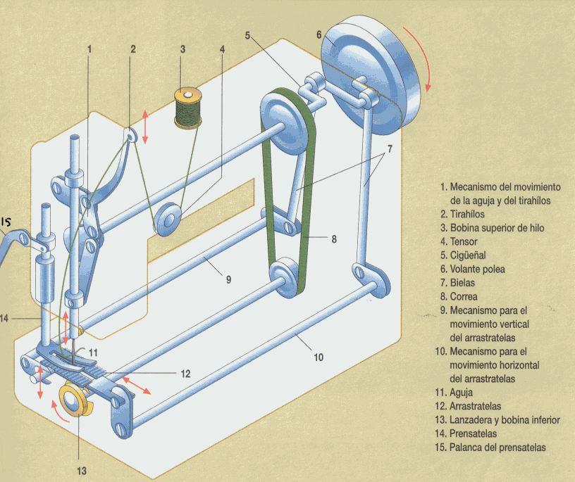 partes maquina de coser